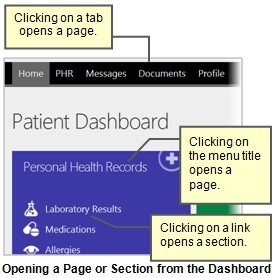 Screenshot of the Patient Dashboard tabs and Personal Health Records menu options