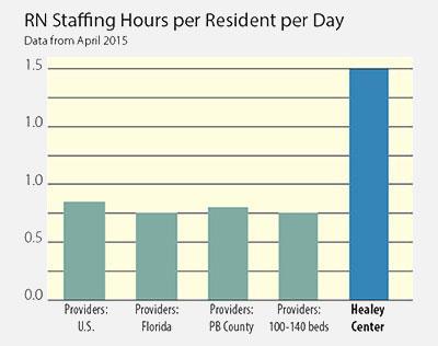Nursing Home Ratings South Palm Beach County